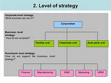 Corporate Level Strategy Chapter4 Part2 Strategy Sv