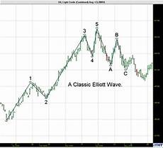 Elliott Wave Charting Tools Gecko Software Track N Trade 4 0 Online Mannual