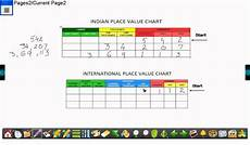 International Value Chart Indian And International Placevalue System Youtube