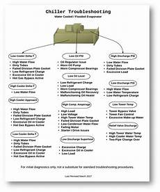 Hvac Troubleshooting Chart Water Cooled Chiller Troubleshooting Flow Chart