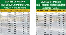 South Carolina Grading Scale Chart Grading Cardinal Gibbons High School Raleigh North