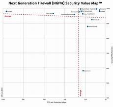 Fortinet Firewall Comparison Chart News Dan Communications