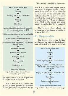 Tampon Flow Chart Post Harvest Technology Of Mushroom Nrcm By Kisan Forum
