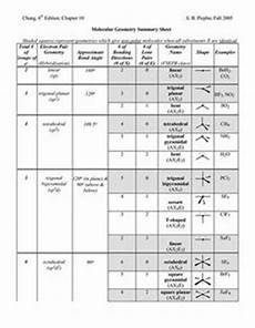 Molecular Models Chart Vsepr And Hybridization Mcat Pinterest Chemistry