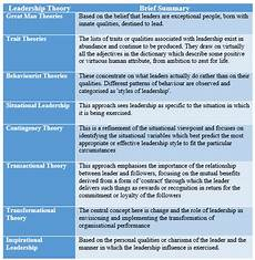 Describe Your Leadership Style Theme 3 Most Effective Leadership Management Styles