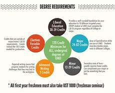 What Are Liberal Arts Degree Requirements College Of Liberal Arts Umn Duluth