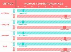 Baby Temperature Chart Fever Baby Fever Symptoms And Treatment