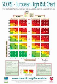 Score European High Risk Chart Sciencehealthylonglife By Crabsallover June 2010
