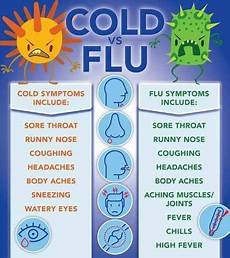Cold Versus Flu Symptoms Chart Cold Vs Flu Coolguides