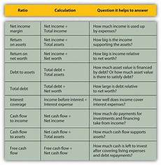 Ratio Analysis Chart 3 2 Comparing And Analyzing Financial Statements