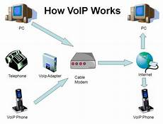Voice Over Ip Protocol How Voice Over Ip Voip Works Tech Tanic