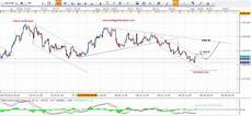 Gold Chart Today Hourly Gold Price Chart Forex Today