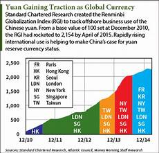 Global Currency Chart China S Yuan Reserve Currency Plot To Depose Dollar Dates