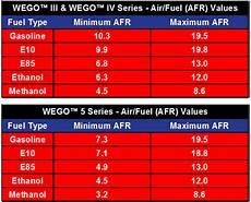 E85 Air Fuel Ratio Chart Wego Dyno Tech Notes And Tips Daytona Sensors