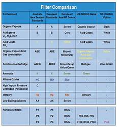 Respirator Mask Size Chart Lurkerr S Blog Face Masks Standards And What They Mean