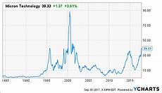 Sun Microsystems Stock Chart Micron The Endorsement Of An Icon Micron Technology