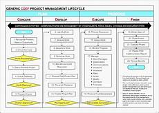 Powerpoint Project Plan Template 6 Project Plan Powerpoint Layout Sampletemplatess