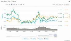 Bitcoin Cash Price History Chart Bitcoin Cash Erodes Bitcoin Market Share After Price Surge