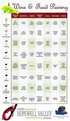 Printable Wine Pairing Chart A Wine Pairing Chart For Easy Wine Food Pairing In 2020