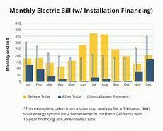 Solar Panel Cost Chart Solar Panel Cost Calculator Modernize