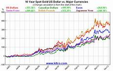 Global Currency Chart The Golden Truth Are The Currency Wars For Real