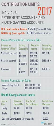 2018 Hsa Contribution Limits Chart Retirement Plan And Health Savings Plan Limits For 2017