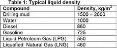 Liquid Density Chart Liquid Density Campbell Tip Of The Month