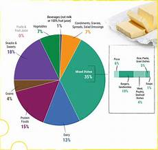 Your Pie Nutrition Chart A Closer Look At Current Intakes And Recommended Shifts