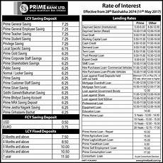 Commercial Loan Interest Rates Rate Of Interest Effective From Baishakh 28 11th May 2017