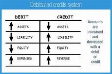 Accounting Debit And Credit Chart Debits And Credits Accounting Play