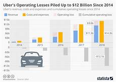 Statistica Charts Chart Uber S Operating Losses Piled Up To 12 Billion