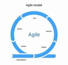 Agile Sdlc Why Agile Sdlc Model Is The Best For Your Startup