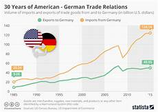 Chart 30 Years Of American German Trade Relations