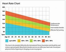 Heart Health Chart 11 Best Images About Heart Rate On Pinterest Cycling