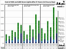 Cost Of Led Lighting Long Term Costs Of Grow Lights Weedist