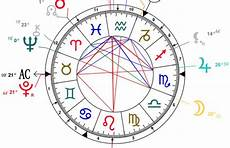 How To Read A Astrological Birth Chart Houses In Your Birth Chart In5d