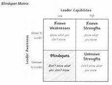 Leadership Strengths And Weaknesses List How To Overcome Leadership Blindspots