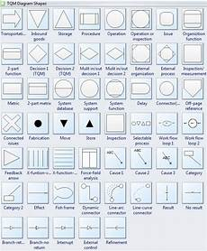 Visio Shape Meanings Tqm Shapes
