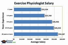 Exercise Science Job Salary Exercise Physiologist Salary Clinical Exercise