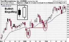 Sun Microsystems Stock Chart Candlestick Bullish Reversal Patterns Chartschool