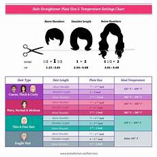 Flat Iron Comparison Chart Your Flat Iron Hair Straightener Is Burning Your Hair
