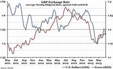 Sterling Us Dollar Exchange Rate Chart Chart Of The Week Sterling Exchange Rate The Economic