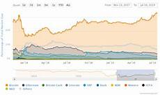 Bitcoin Dominance Chart Bitcoin Dominance Growing What It Could Mean For