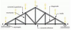 struttura a traliccio tralicci