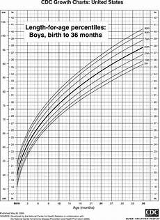 Percentile Charts Infant Percentile Chart Jungs