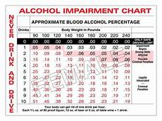 Alcohol Chart Vdc Norte Newsletter Articles By Our Community Assistant