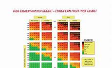 Score European High Risk Chart Cardiovascular Risk Check Amp European High Risk Score Chart