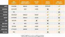 Social Media Comparison Chart Social Media Management Tools Comparison Chart Venture