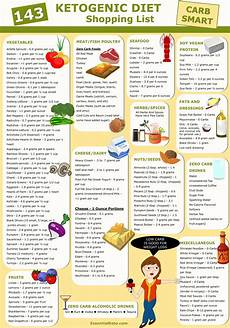 ketogenic diet foods shopping list essential keto