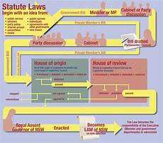Law Making Flow Chart How A Bill Becomes A Law Flowchart Worksheet Answers